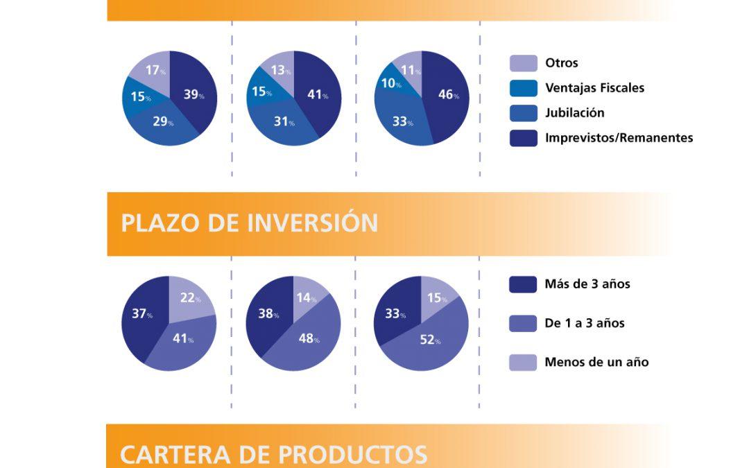 Cómo y porqué ahorramos los españoles