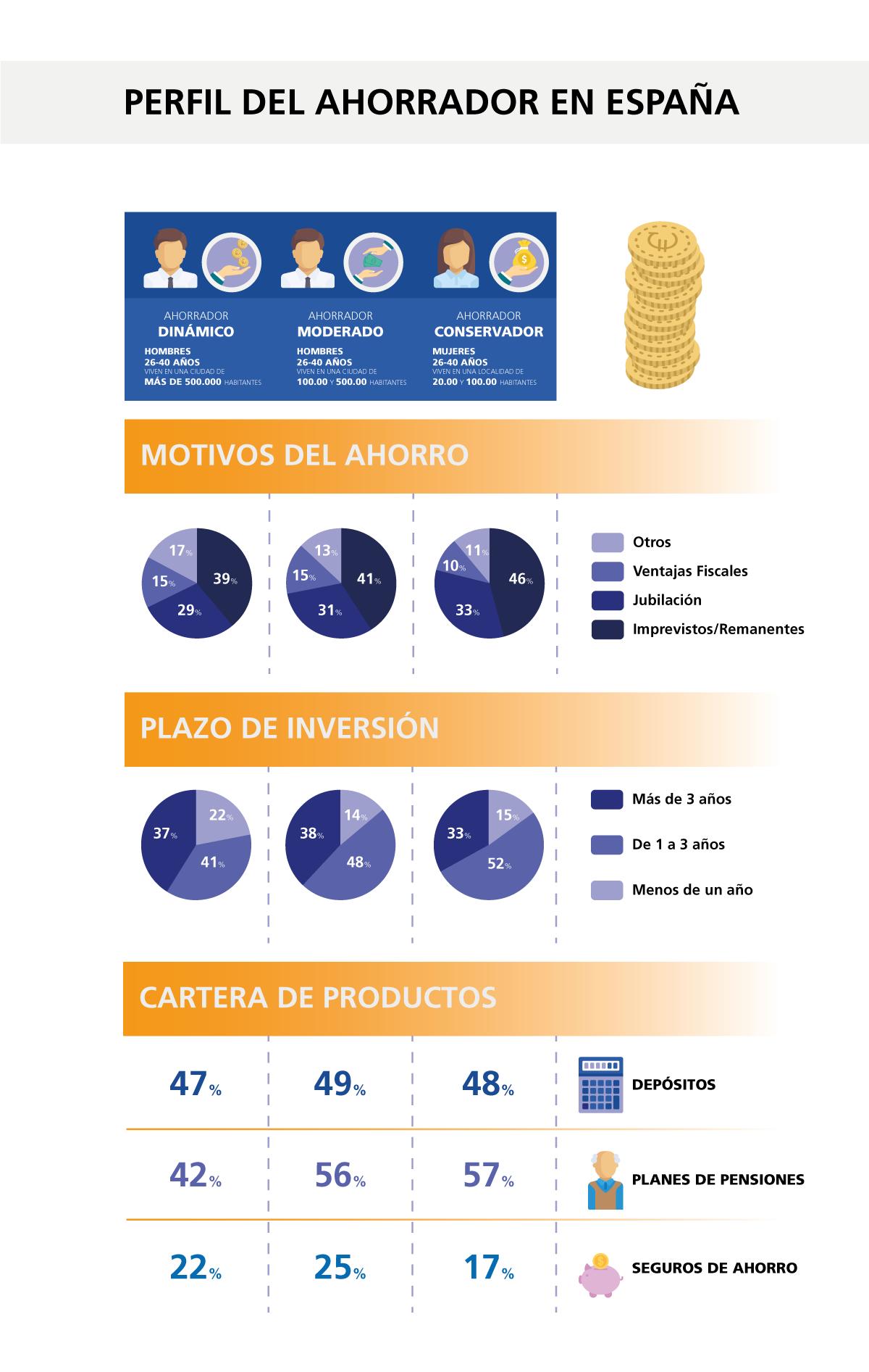 Perfil del ahorrador en España