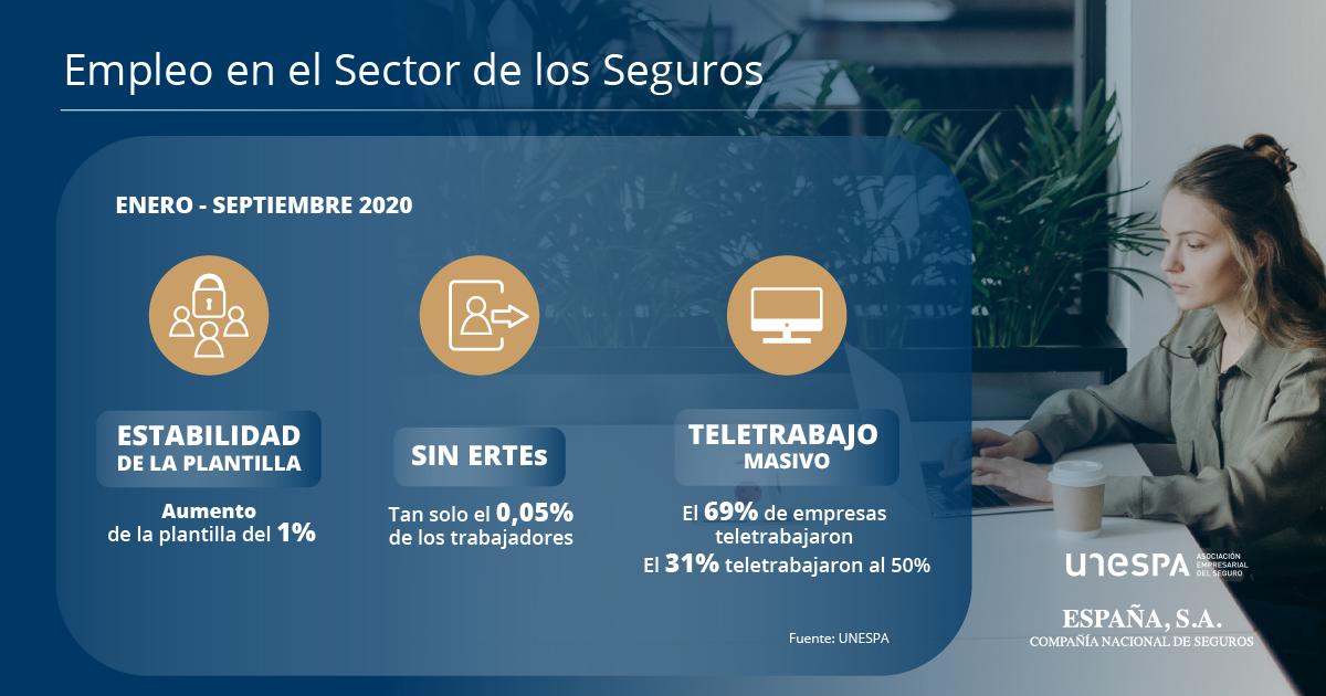 España SA_Empleo en el sector seguros (infografía)