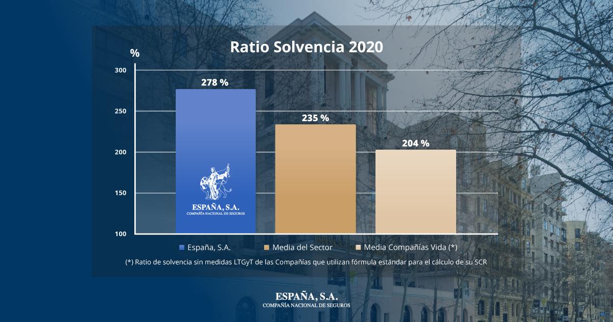 Ratio Solvencia 2020 España SA